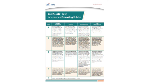 TOEFL iBT® Speaking Section Scoring Guide